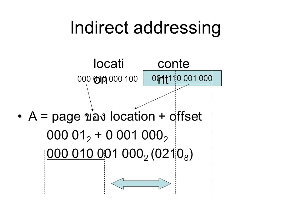 Indirect addressing location content A = page ของ location + offset
