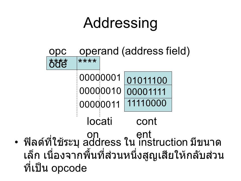 Addressing **** **** opcode operand (address field) location content