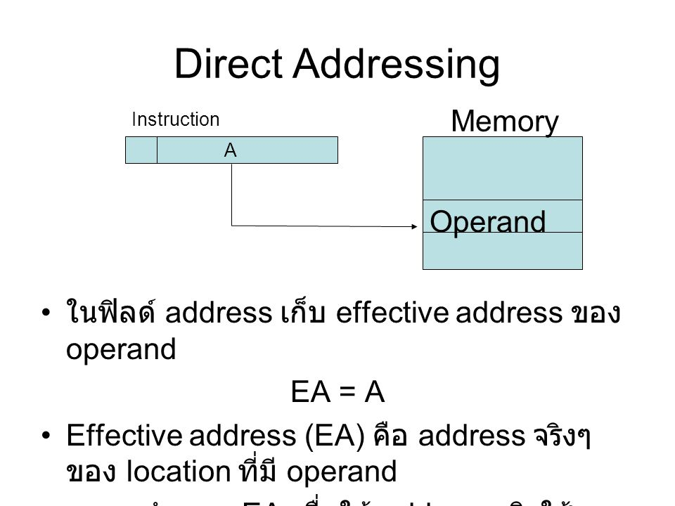 Direct Addressing Memory Operand