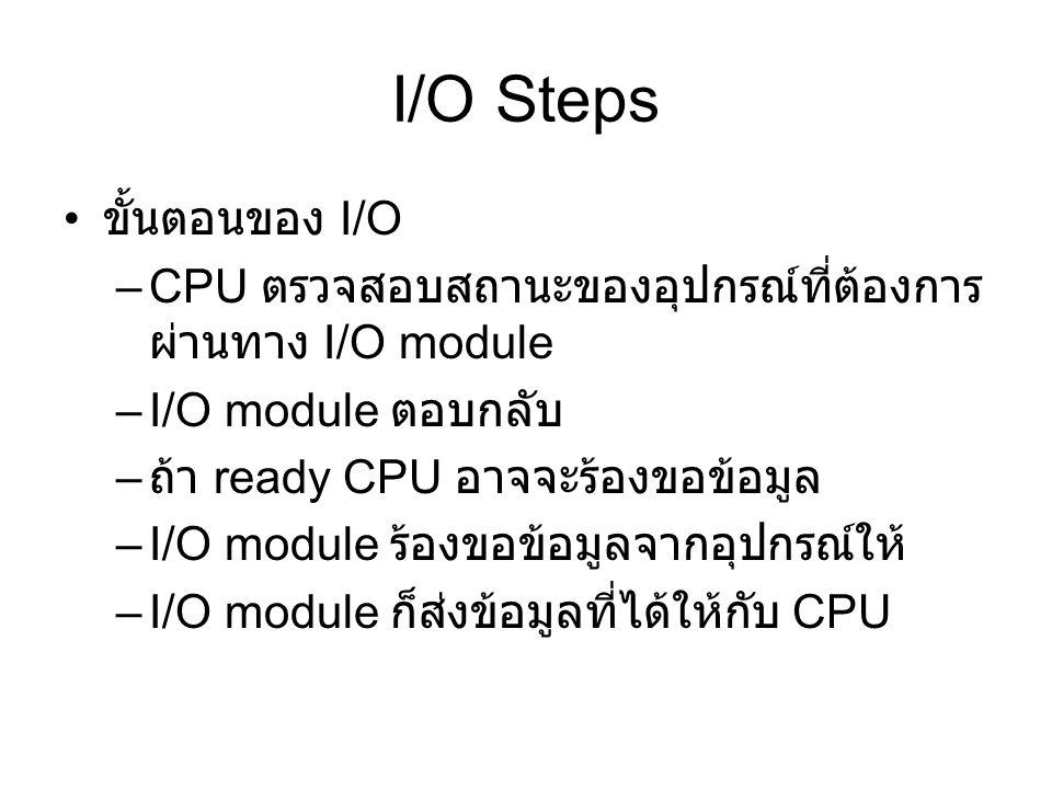 I/O Steps ขั้นตอนของ I/O