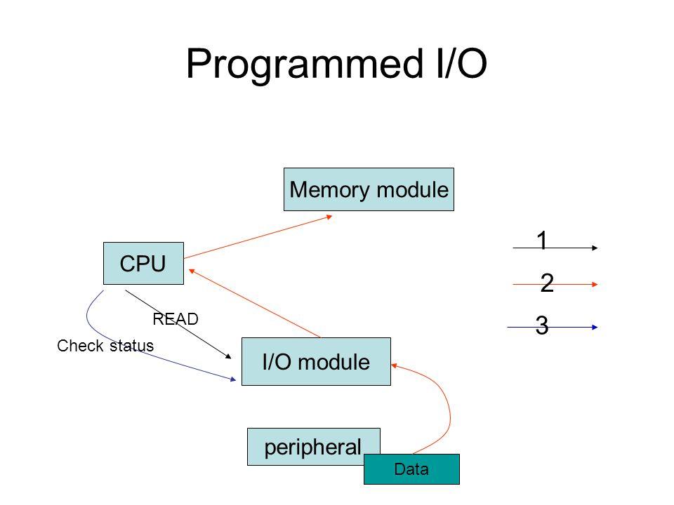 Programmed I/O 1 2 3 Memory module CPU I/O module peripheral READ