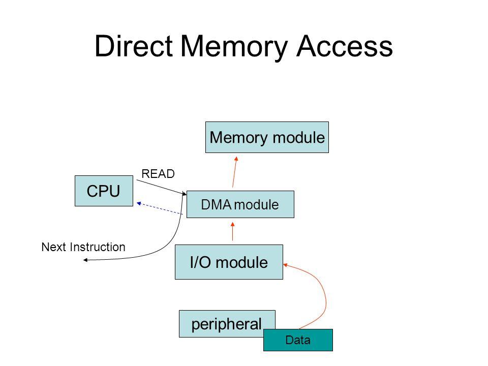 Direct Memory Access Memory module CPU I/O module peripheral