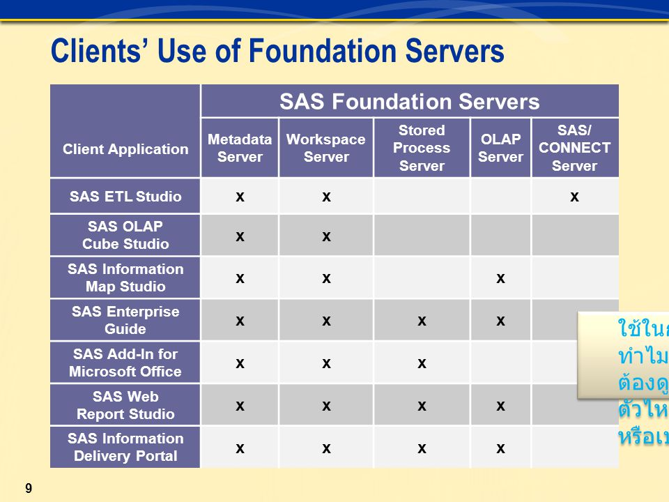 Clients' Use of Foundation Servers