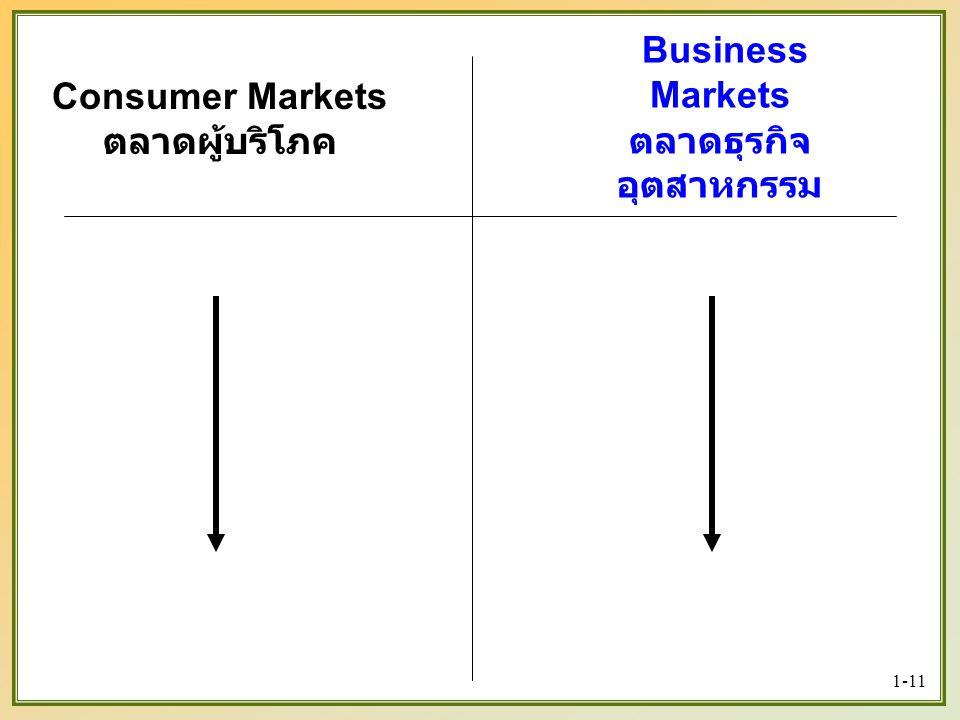 Consumer Markets ตลาดผู้บริโภค