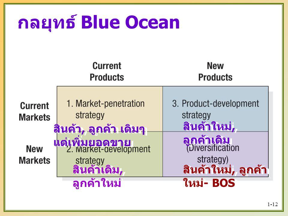 กลยุทธ์ Blue Ocean สินค้าใหม่, ลูกค้าเดิม
