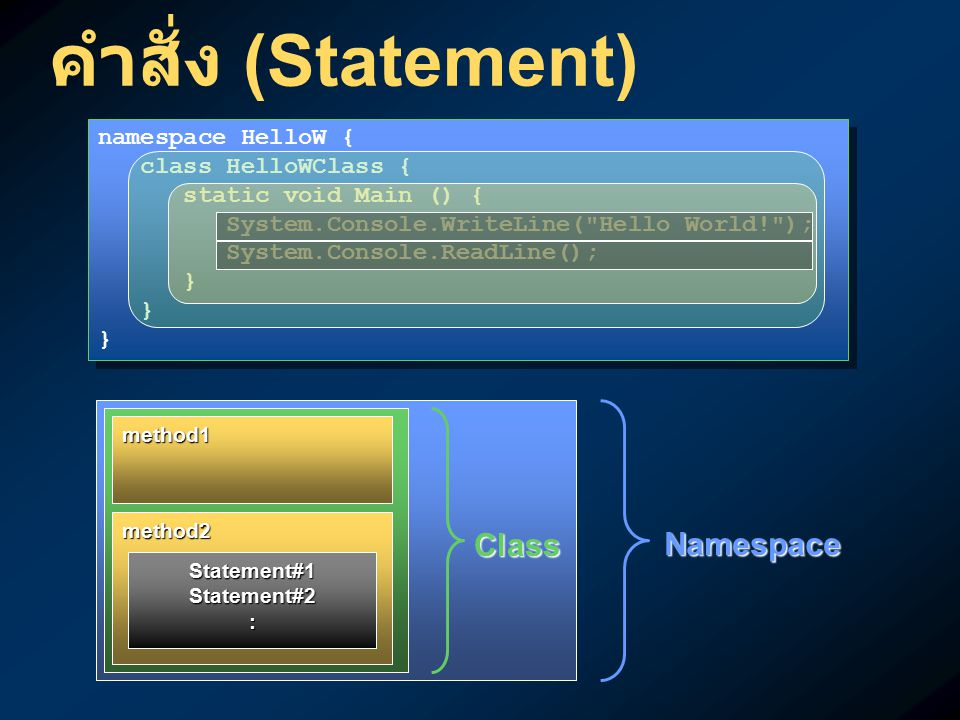 คำสั่ง (Statement) Class Namespace namespace HelloW {