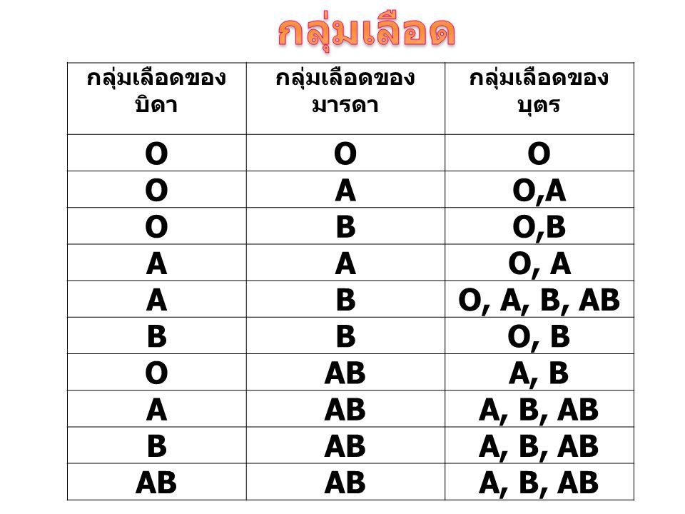 กลุ่มเลือด O A O,A B O,B O, A O, A, B, AB O, B AB A, B A, B, AB