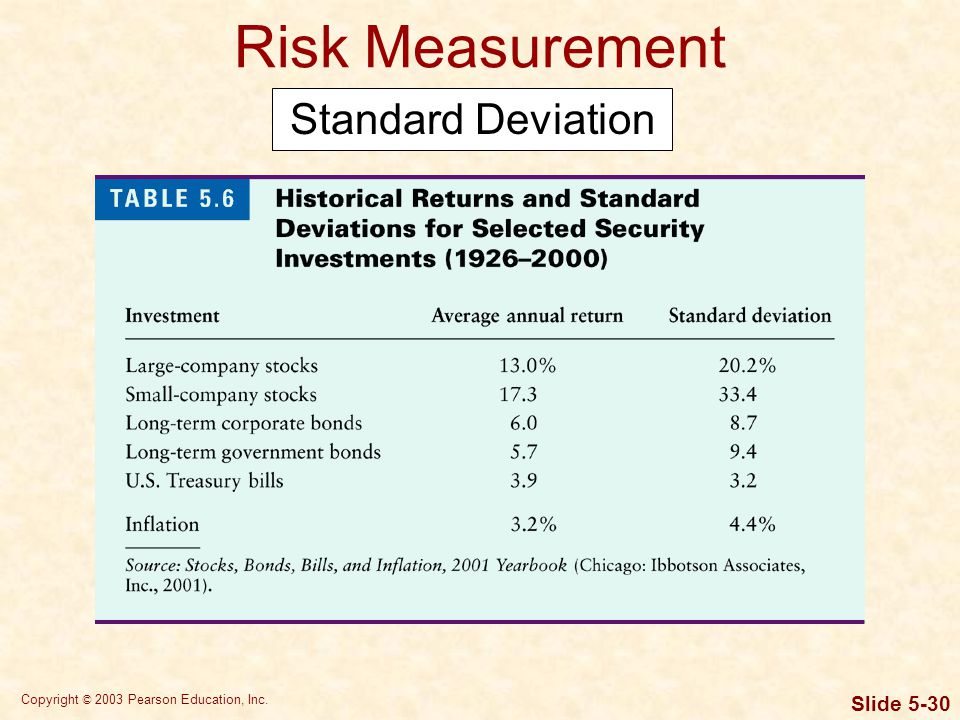Risk Measurement Standard Deviation