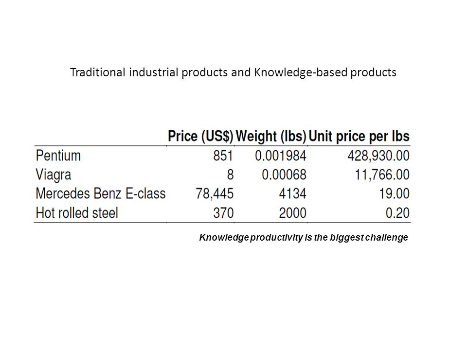 Traditional industrial products and Knowledge-based products
