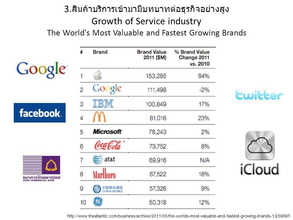 3.สินค้าบริการเข้ามามีบทบาทต่อธุรกิจอย่างสูง Growth of Service industry The World s Most Valuable and Fastest Growing Brands