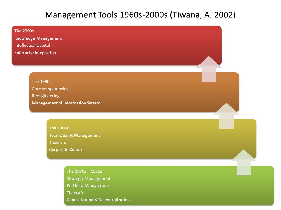 Management Tools 1960s-2000s (Tiwana, A. 2002)