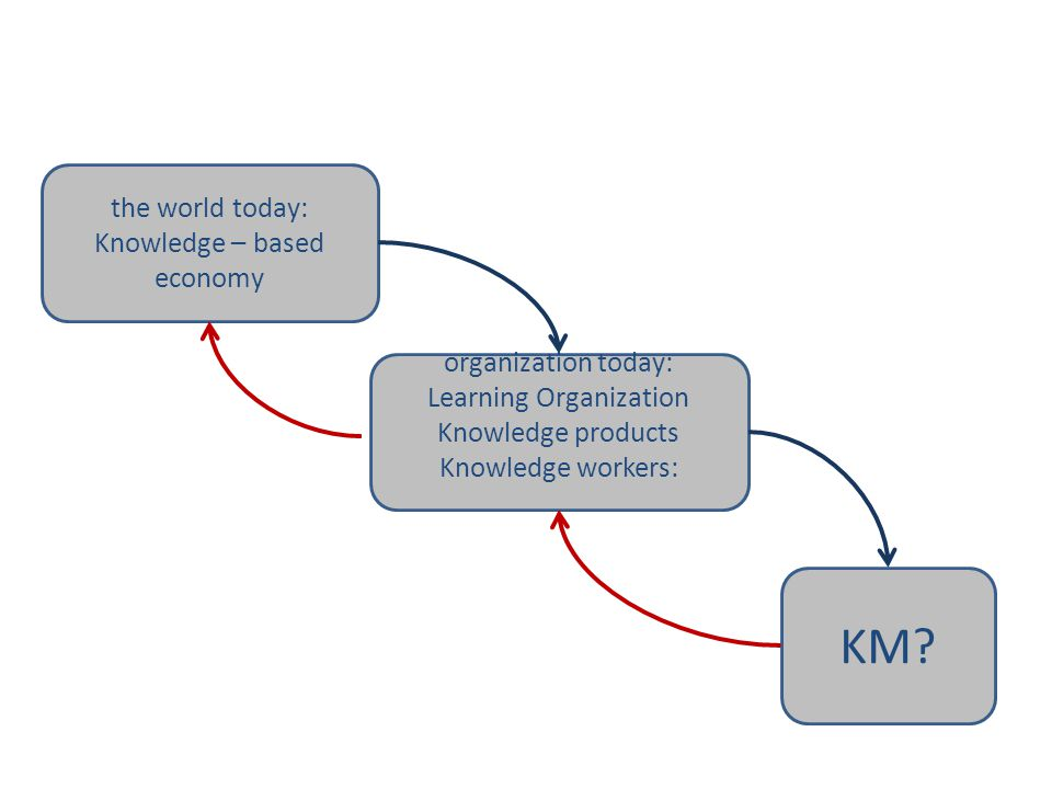 KM คืออะไร KM the world today: Knowledge – based economy