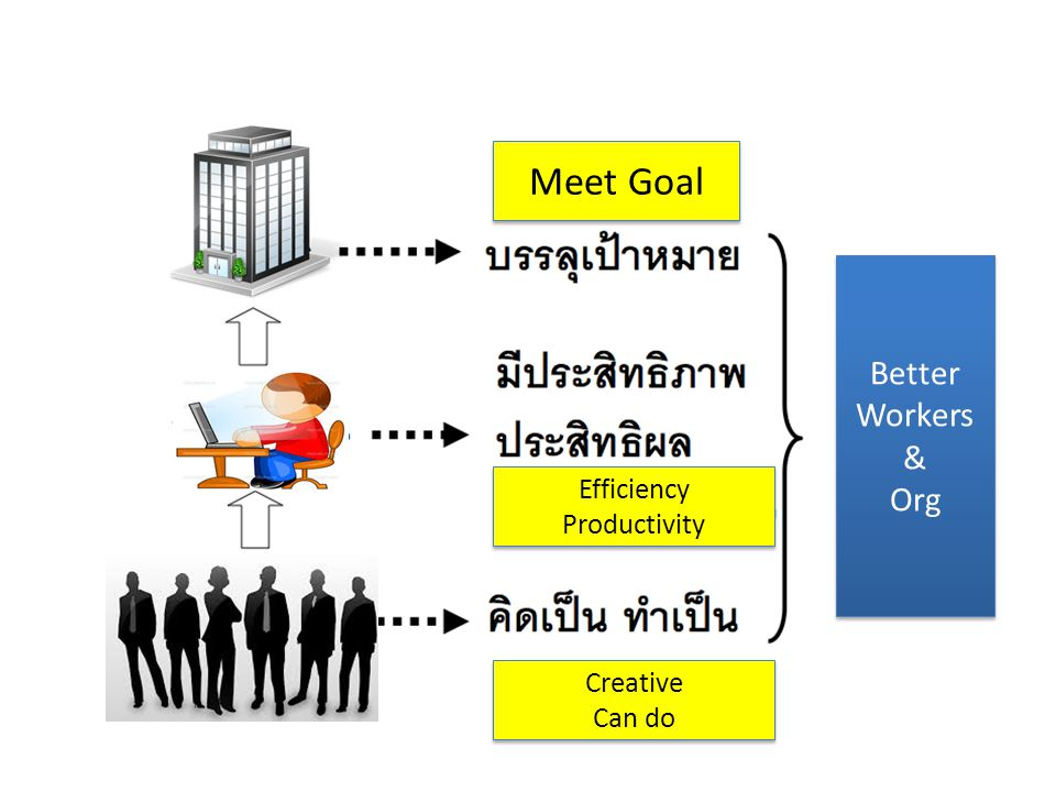Meet Goal Better Workers & Org Efficiency Productivity Creative Can do