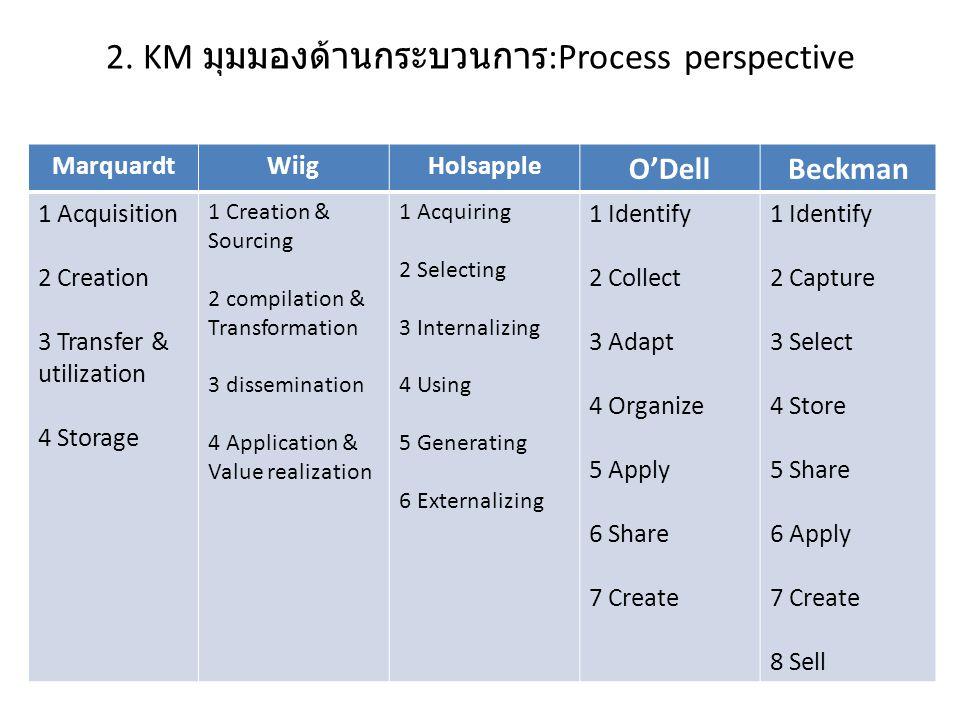 2. KM มุมมองด้านกระบวนการ:Process perspective