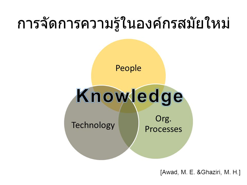 การจัดการความรู้ในองค์กรสมัยใหม่