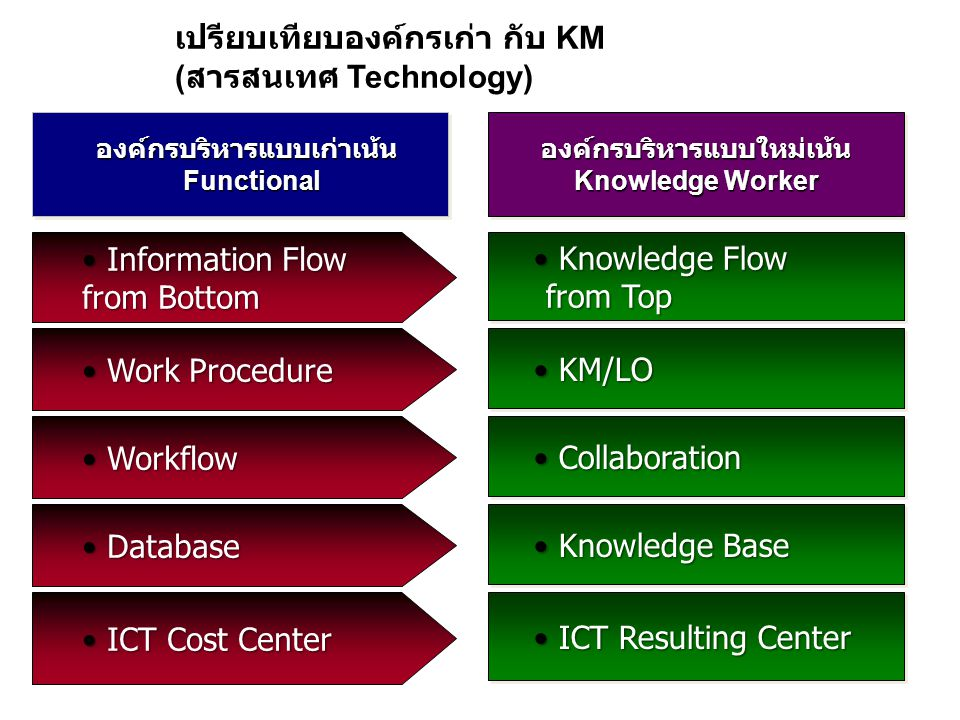 เปรียบเทียบองค์กรเก่า กับ KM (สารสนเทศ Technology)