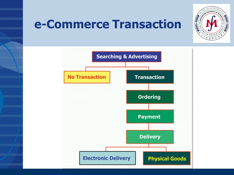 e-Commerce Transaction