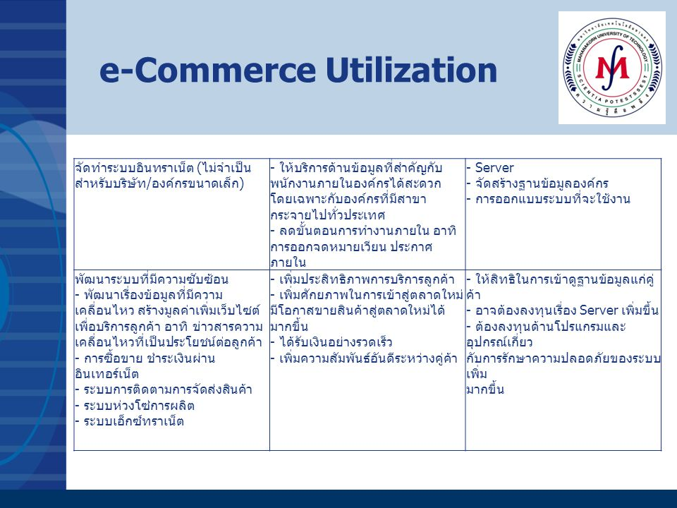 e-Commerce Utilization