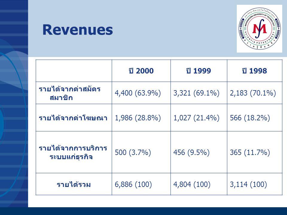 Revenues ปี 2000 ปี 1999 ปี 1998 รายได้จากค่าสมัครสมาชิก 4,400 (63.9%)