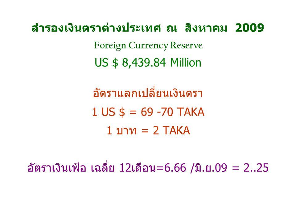 สำรองเงินตราต่างประเทศ ณ สิงหาคม 2009 Foreign Currency Reserve US $ 8,439.84 Million อัตราแลกเปลี่ยนเงินตรา 1 US $ = 69 -70 TAKA 1 บาท = 2 TAKA อัตราเงินเฟ้อ เฉลี่ย 12เดือน=6.66 /มิ.ย.09 = 2..25