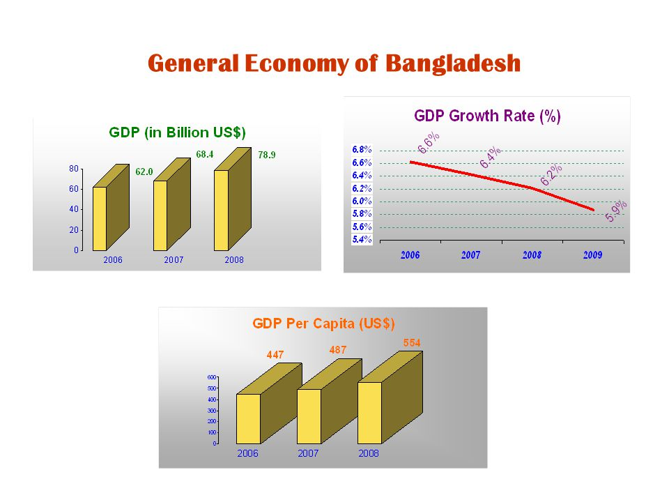 General Economy of Bangladesh