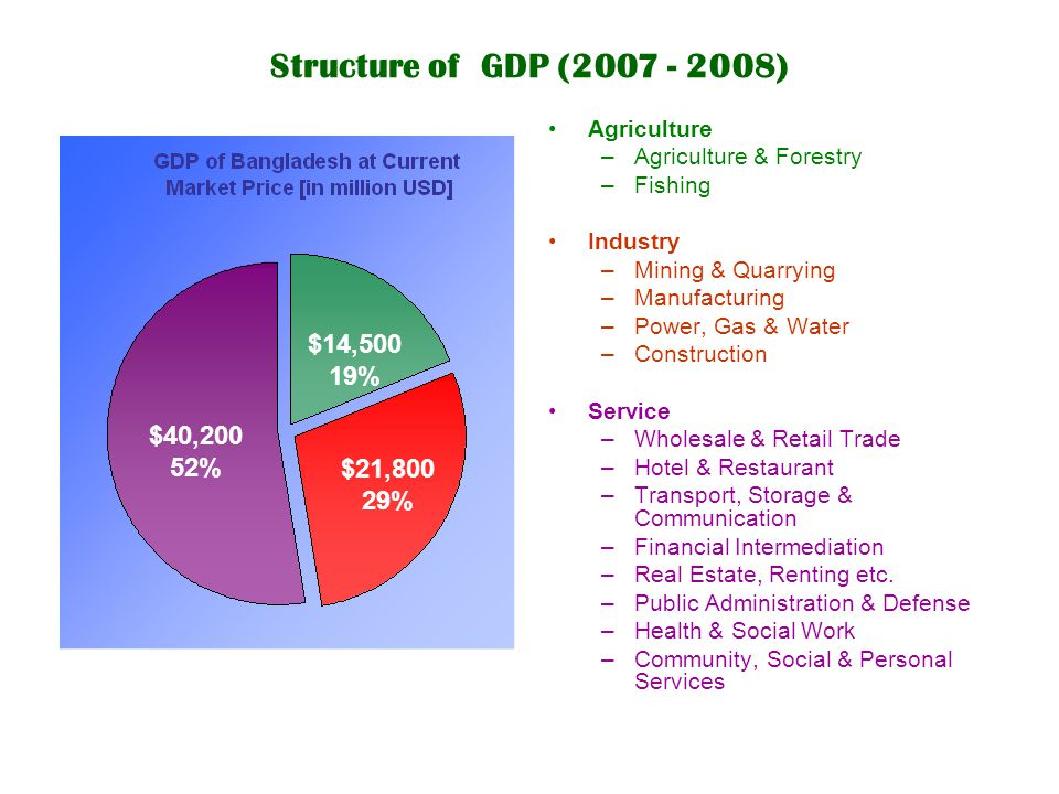 Structure of GDP (2007 - 2008) $14,500 19% $40,200 52% $21,800 29%