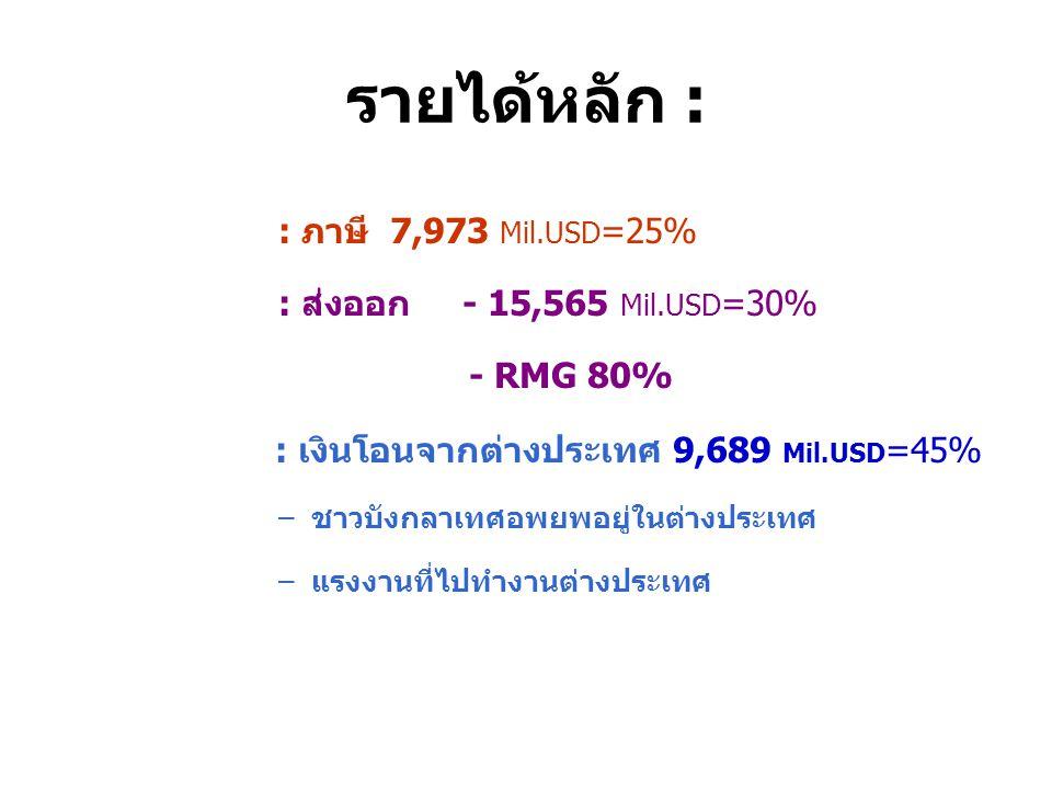 รายได้หลัก : : ภาษี 7,973 Mil.USD=25% : ส่งออก - 15,565 Mil.USD=30%