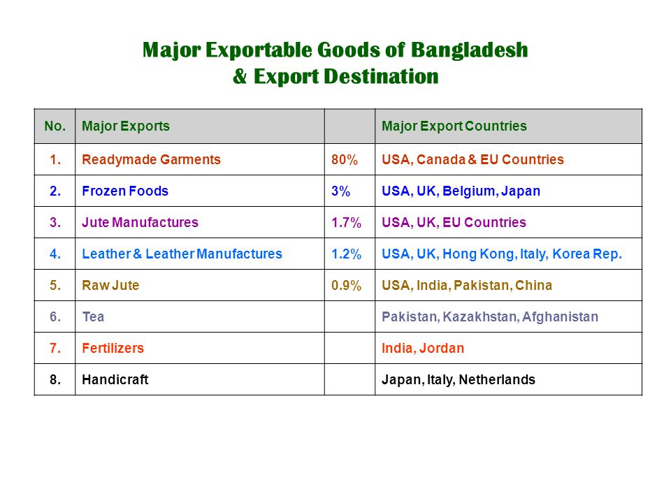 Major Exportable Goods of Bangladesh & Export Destination