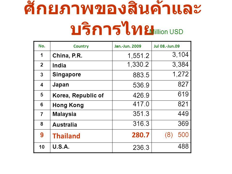 ศักยภาพของสินค้าและบริการไทย