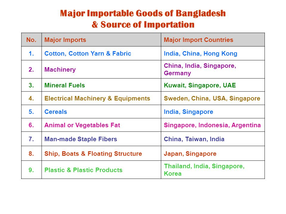 Major Importable Goods of Bangladesh & Source of Importation