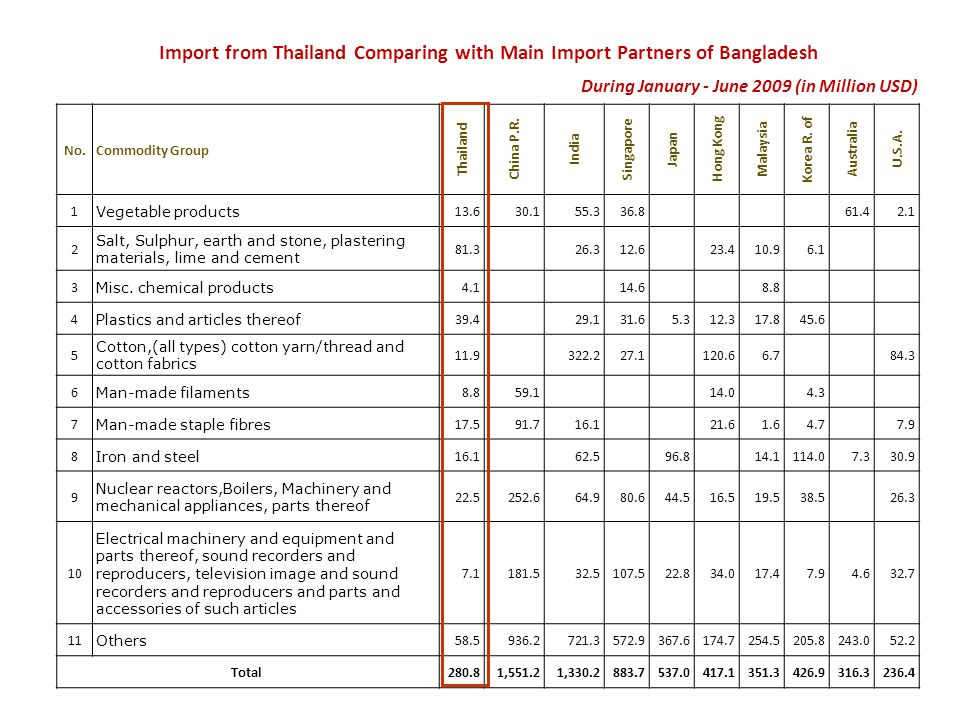 Import from Thailand Comparing with Main Import Partners of Bangladesh