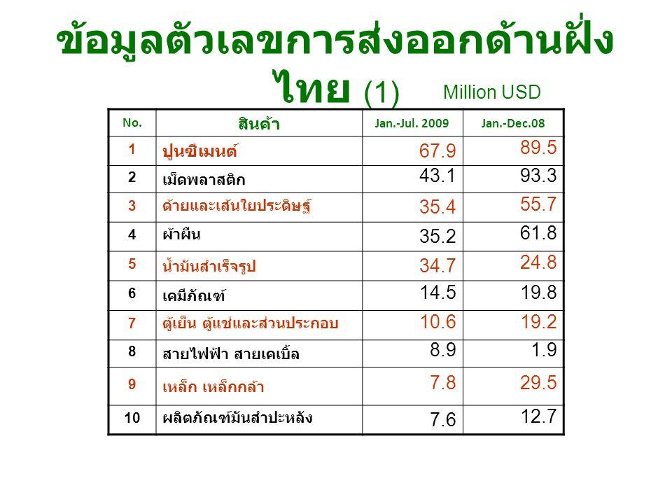 ข้อมูลตัวเลขการส่งออกด้านฝั่งไทย (1)