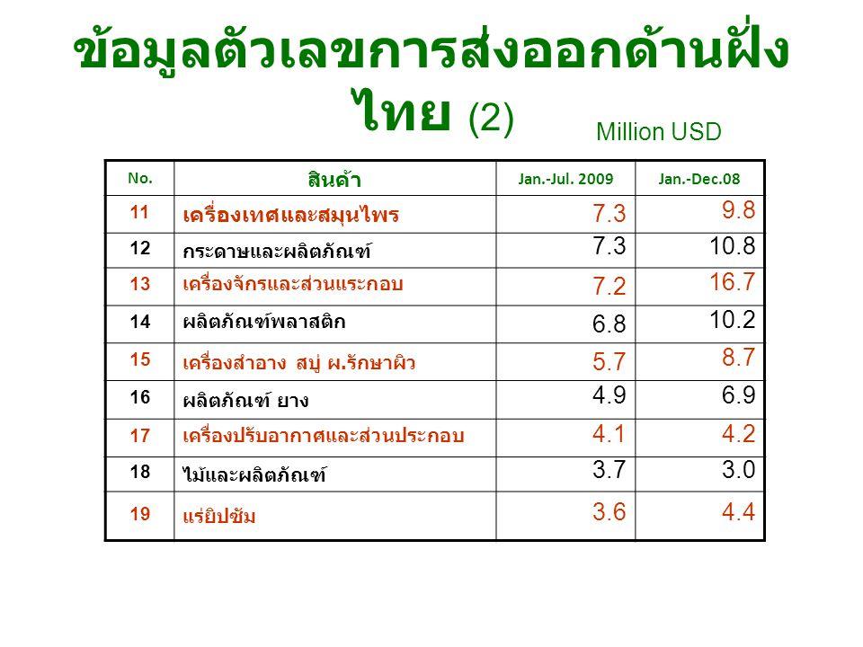 ข้อมูลตัวเลขการส่งออกด้านฝั่งไทย (2)