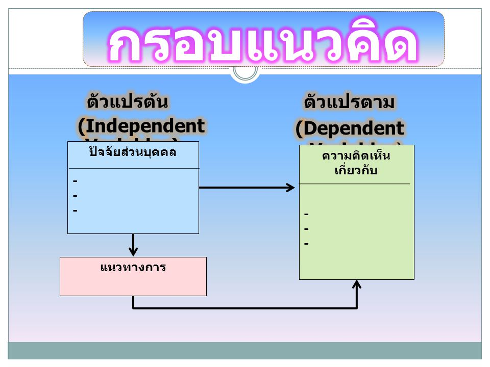 (Independent Variables) ความคิดเห็นเกี่ยวกับ