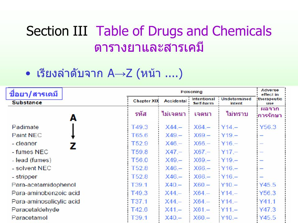 Section III Table of Drugs and Chemicals ตารางยาและสารเคมี