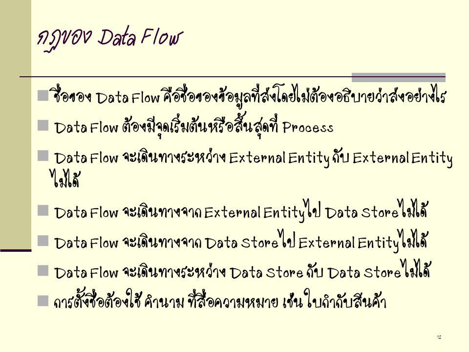 กฏของ Data Flow ชื่อของ Data Flow คือชื่อของข้อมูลที่ส่งโดยไม่ต้องอธิบายว่าส่งอย่างไร. Data Flow ต้องมีจุดเริ่มต้นหรือสิ้นสุดที่ Process.