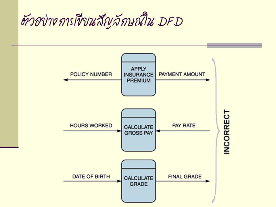 ตัวอย่างการเขียนสัญลักษณ์ใน DFD