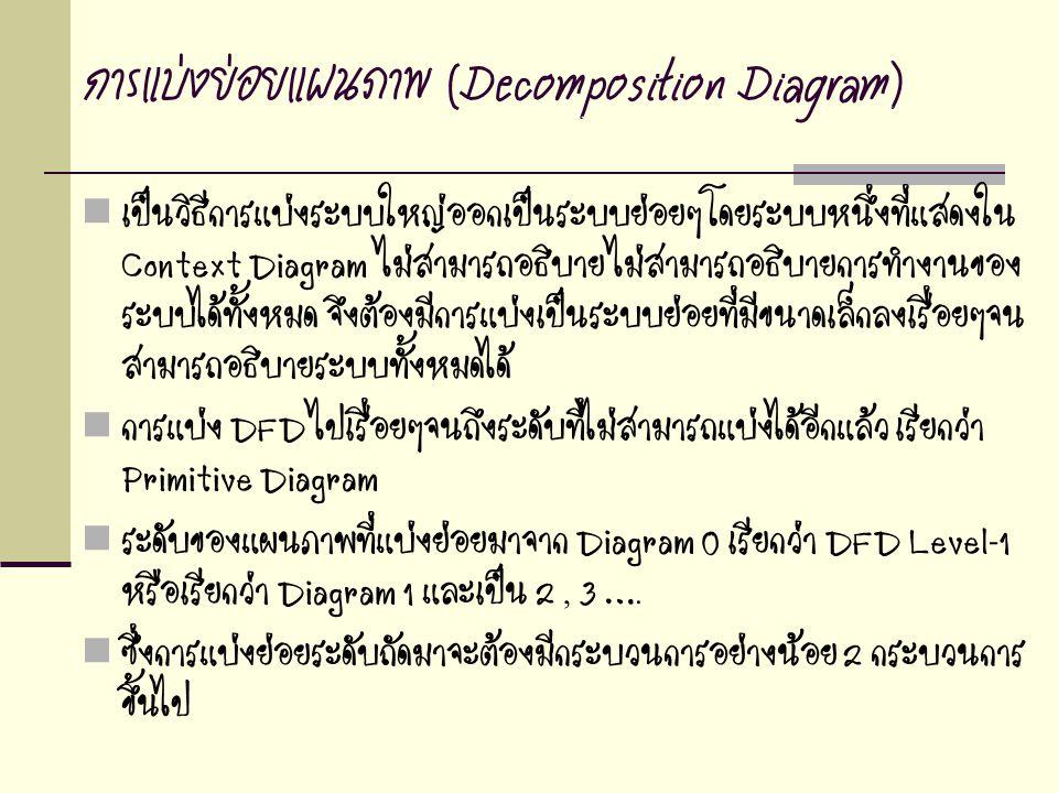 การแบ่งย่อยแผนภาพ (Decomposition Diagram)