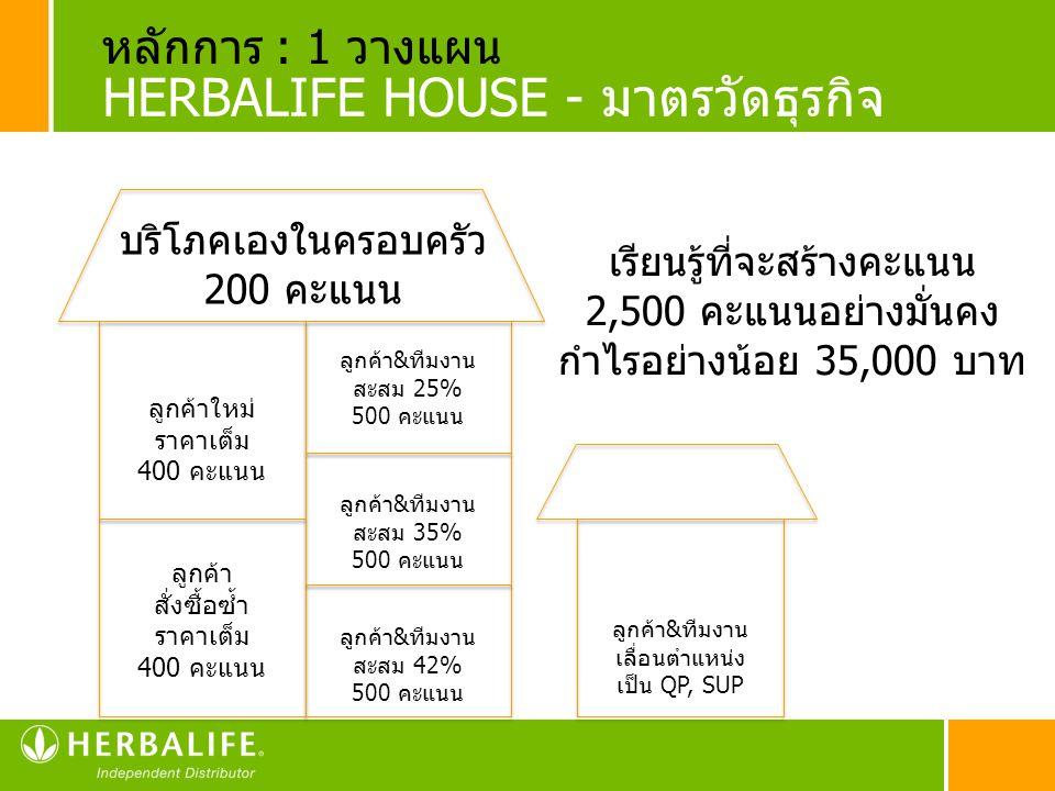 HERBALIFE HOUSE - มาตรวัดธุรกิจ