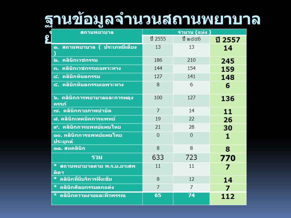 ฐานข้อมูลจำนวนสถานพยาบาล ย้อนหลัง 3 ปี