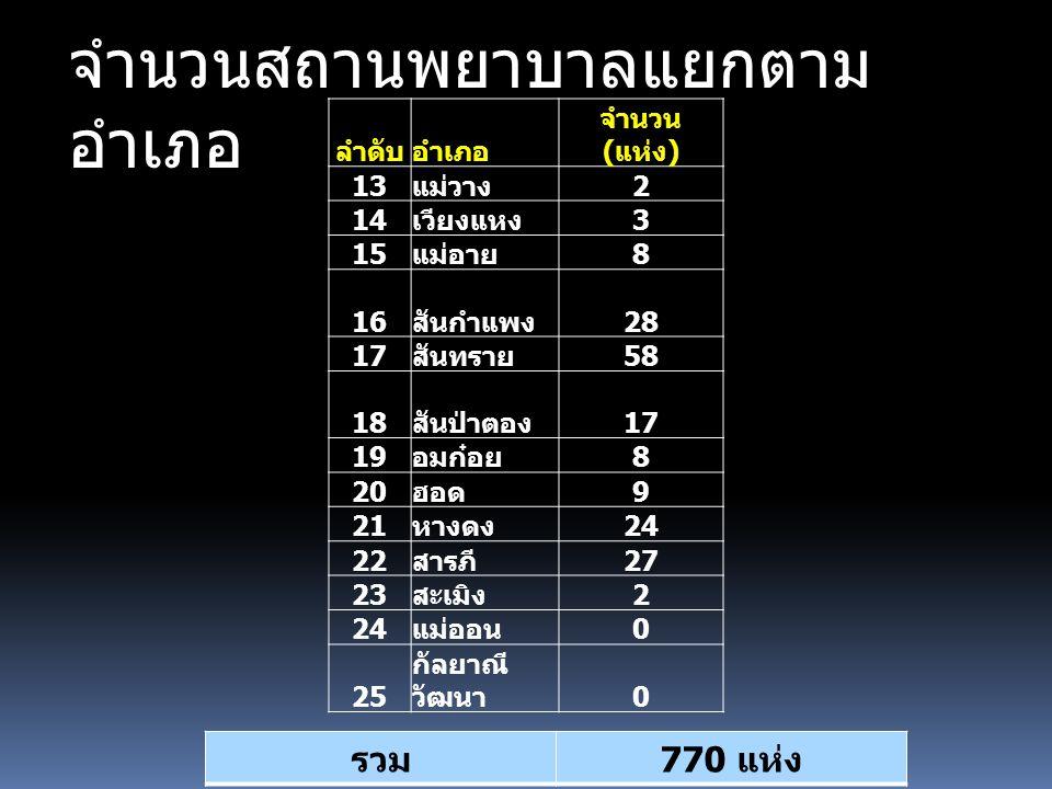 จำนวนสถานพยาบาลแยกตามอำเภอ