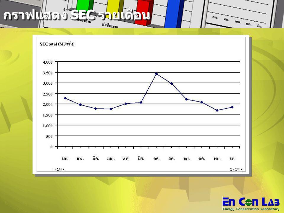 กราฟแสดง SEC รายเดือน