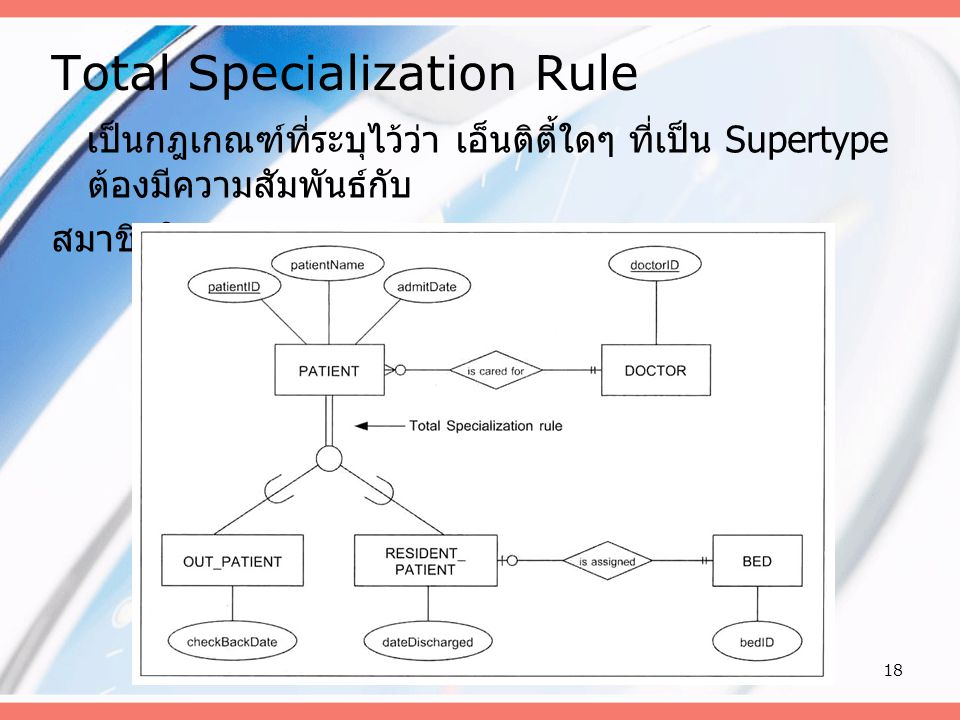 Total Specialization Rule