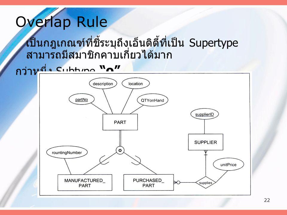 Overlap Rule เป็นกฎเกณฑ์ที่ชี้ระบุถึงเอ็นติตี้ที่เป็น Supertype สามารถมีสมาชิกคาบเกี่ยวได้มาก.
