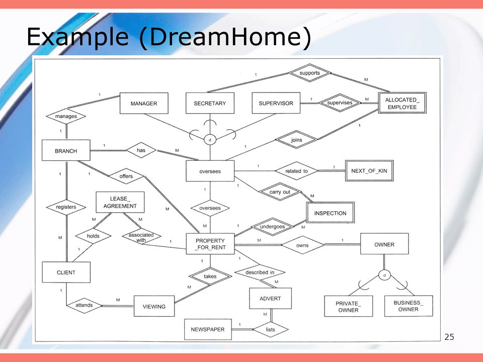 Example (DreamHome)
