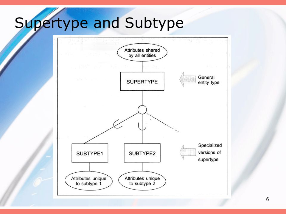 Supertype and Subtype