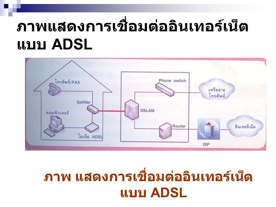 ภาพแสดงการเชื่อมต่ออินเทอร์เน็ตแบบ ADSL