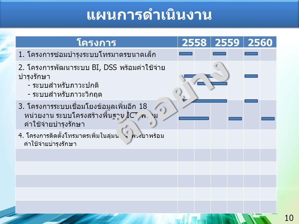 ตัวอย่าง แผนการดำเนินงาน โครงการ 2558 2559 2560 10