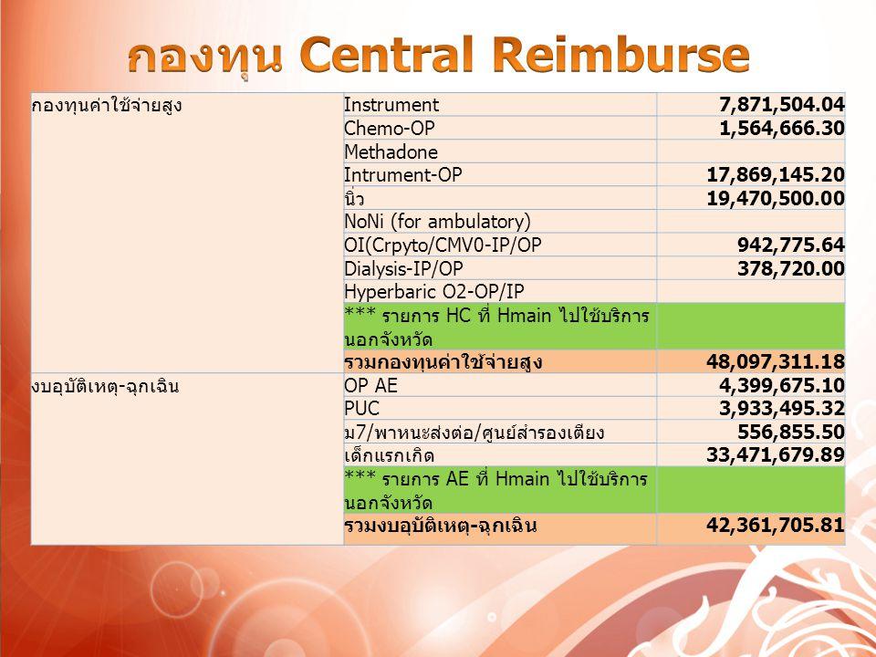 กองทุน Central Reimburse