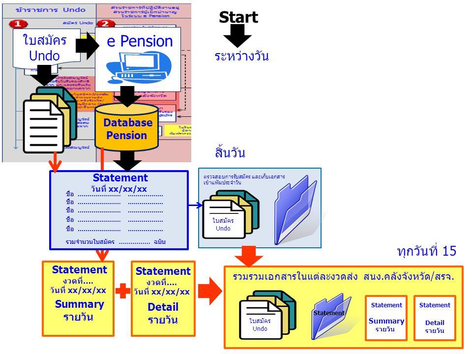 Start e Pension ใบสมัครUndo ระหว่างวัน สิ้นวัน ทุกวันที่ 15